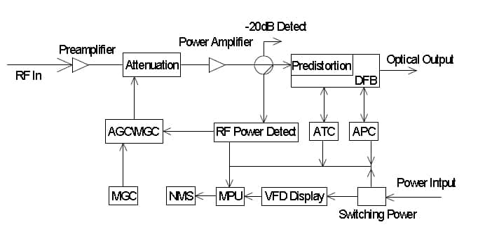 p 6414 FCT2300Diagram ftth catv optical receiver fcr 2000 cable tv fiber optic node