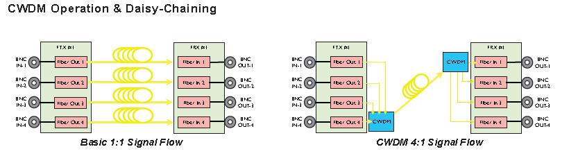 CWDM Coarse Wave-division Multiplexing