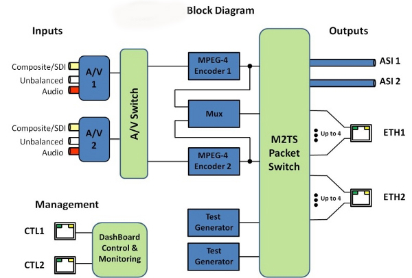 MPEG-4 AVC Encoder Block Diagram