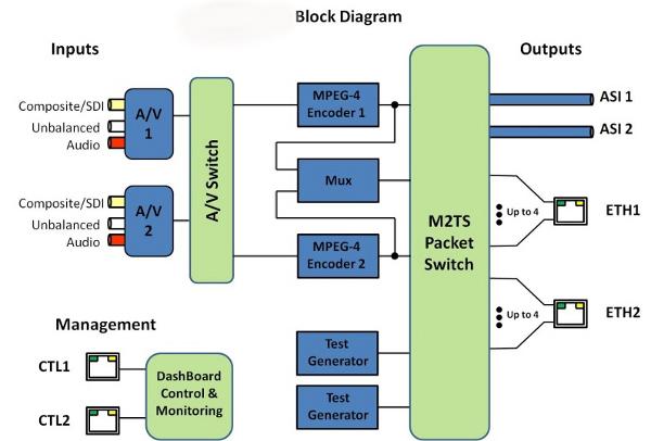 MPEG-4 AVC Encoder Block Diagram