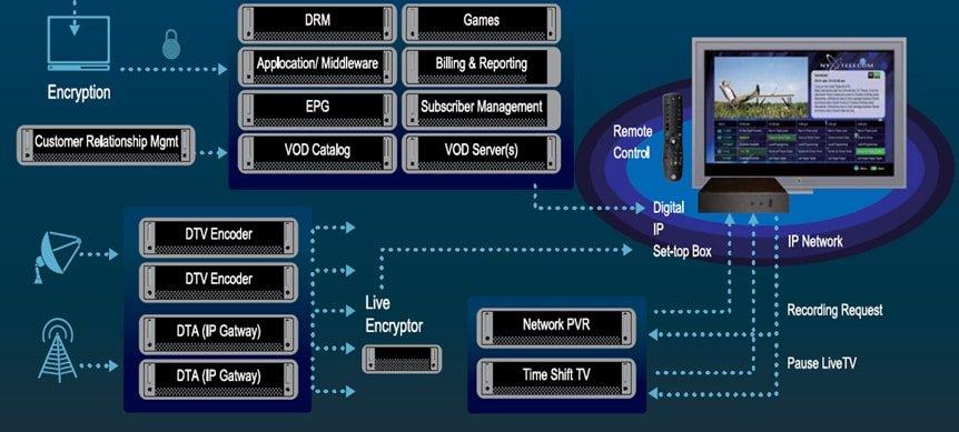 IPTV-Diagram