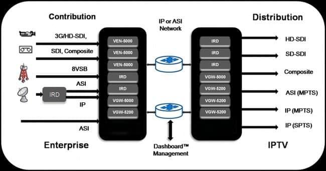 Encoder Application Diagram