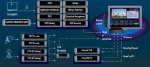 IPTV Design Guide