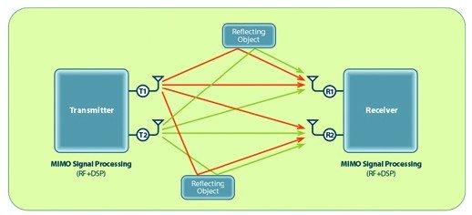 MIMO_diagram