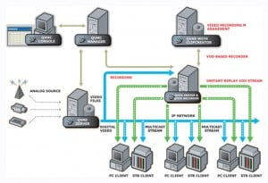 Video Networking