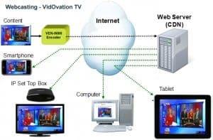 Video Distribution Through the Public Internet