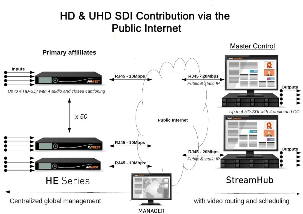 HD & UHD Contribution over the Public Internet using AVIWEST SafeStreams