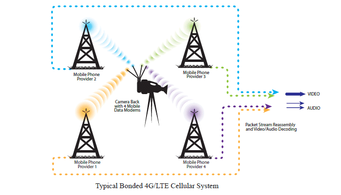 4G-LTE-Bonded-Cellular